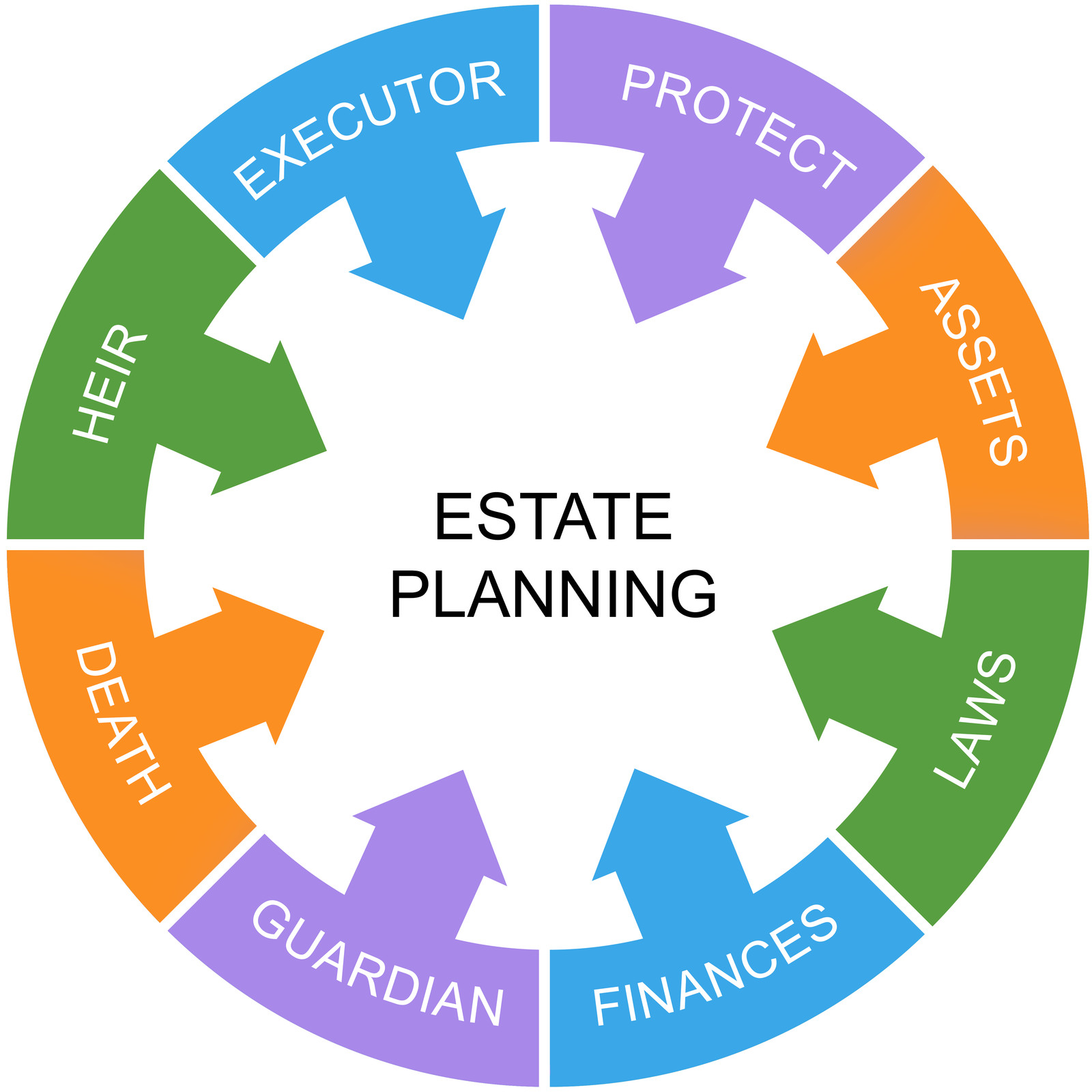 A List Of Common Estate Planning Goals - Estate planning template
